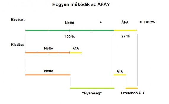 Hogyan működik az ÁFA?